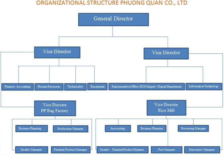 organizational-structure-phuong-quan-co